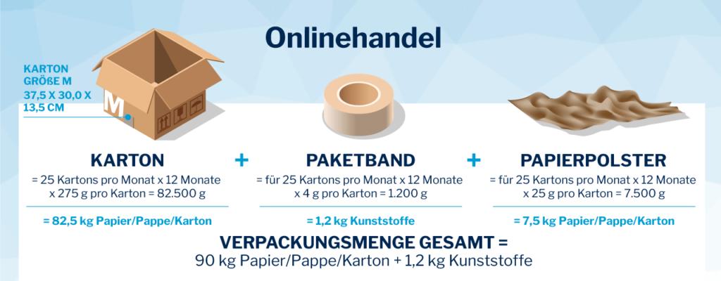 Lizenzero Verpackungsberechnungsgrafik